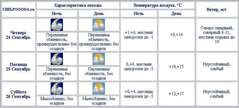 На Челябинскую область надвигаются ураган и зимние холода