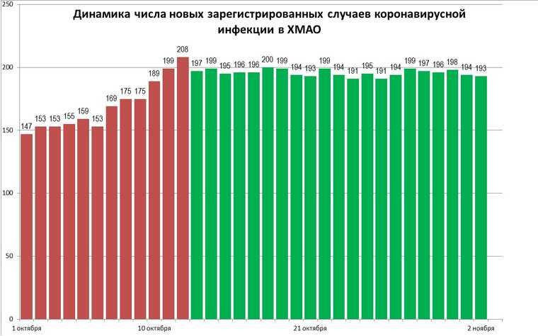 Власти ХМАО обвинили во лжи из-за статистики по коронавирусу