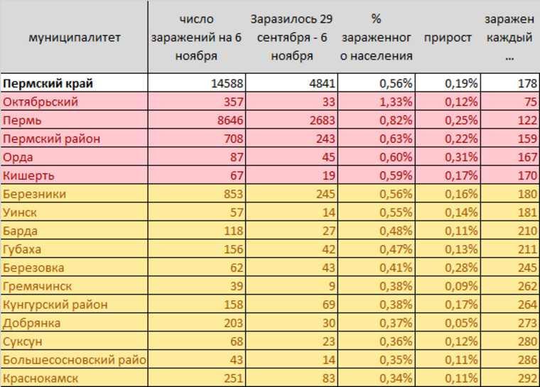 Выявлены 7 пермских городов, где идет разгул коронавируса