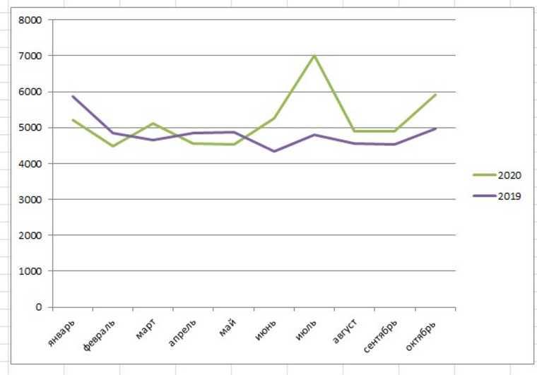 Росстат: в Свердловской области резко выросла смертность от COVID. График